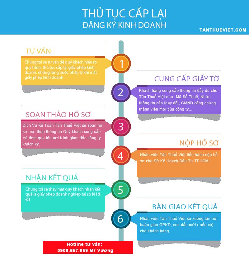 Các bước thay đổi giấy phép kinh doanh quận Bình Tân như thế nào?